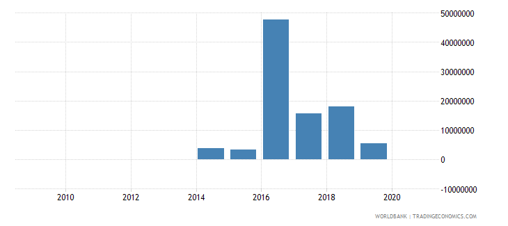 rwanda foreign direct investment net outflows bop current us$ wb data