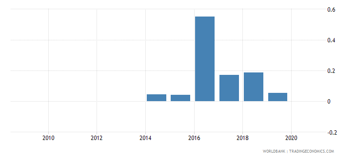 rwanda foreign direct investment net outflows percent of gdp wdi wb data