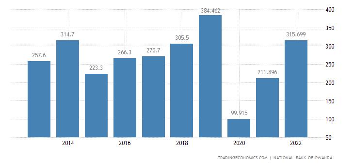 Rwanda Foreign Direct Investment