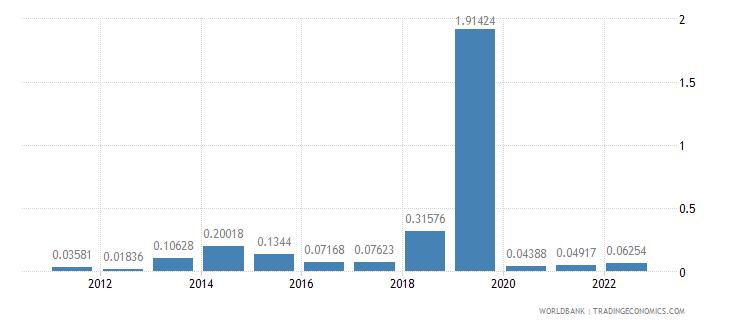 rwanda fuel exports percent of merchandise exports wb data