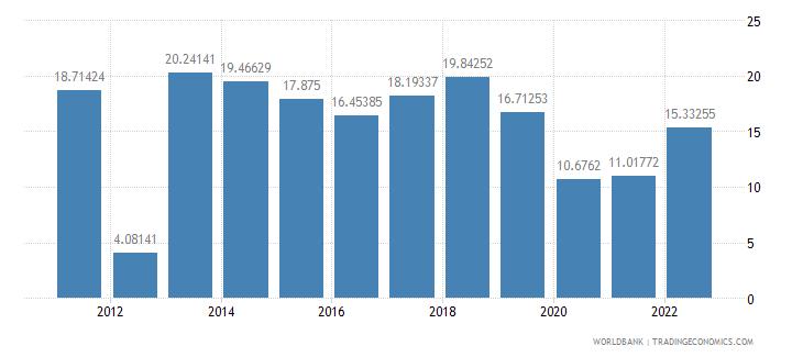 rwanda fuel imports percent of merchandise imports wb data