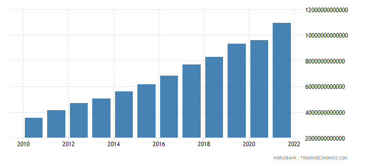 rwanda gdp at market prices linked series current lcu wb data