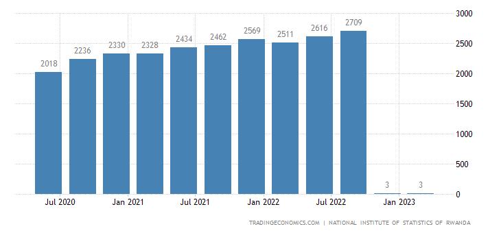 Rwanda GDP Constant Prices