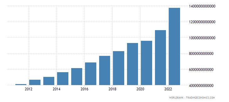 rwanda gdp current lcu wb data
