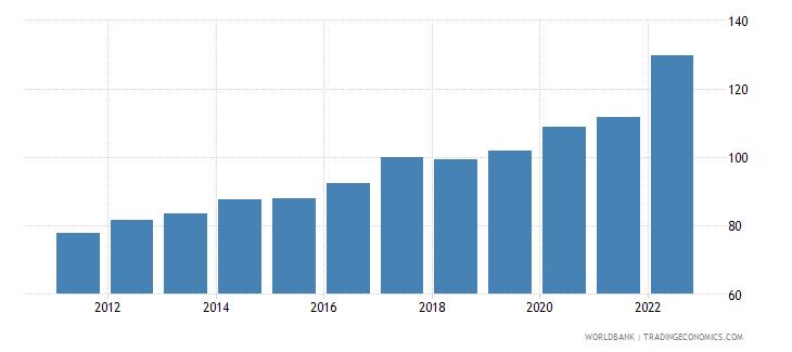 rwanda gdp deflator linked series base year varies by country wb data