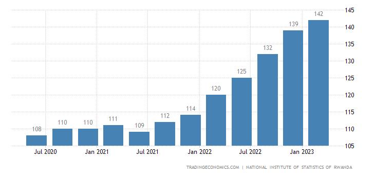 Rwanda GDP Deflator