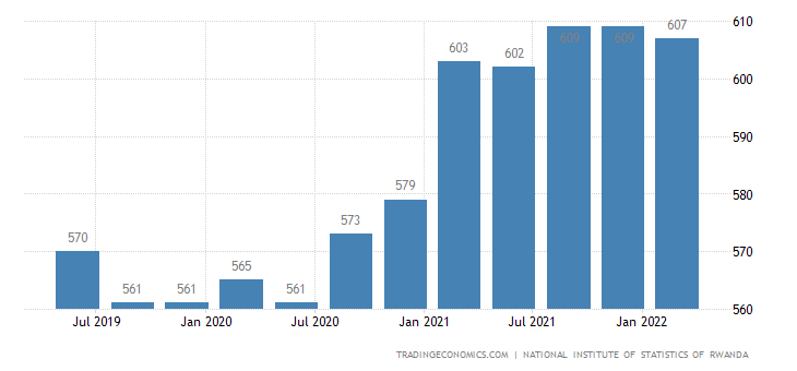 Rwanda GDP From Agriculture