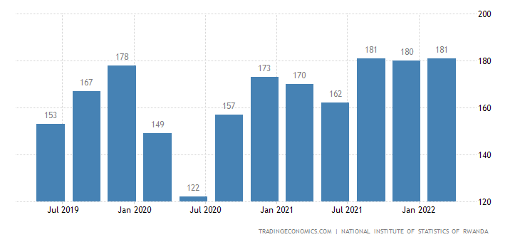 Rwanda GDP From Construction