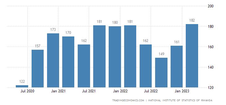 Rwanda GDP From Construction