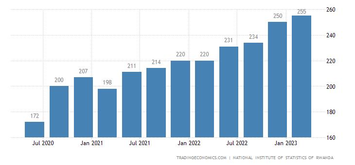 Rwanda GDP From Manufacturing