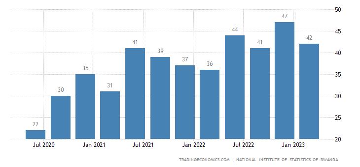 Rwanda GDP From Mining