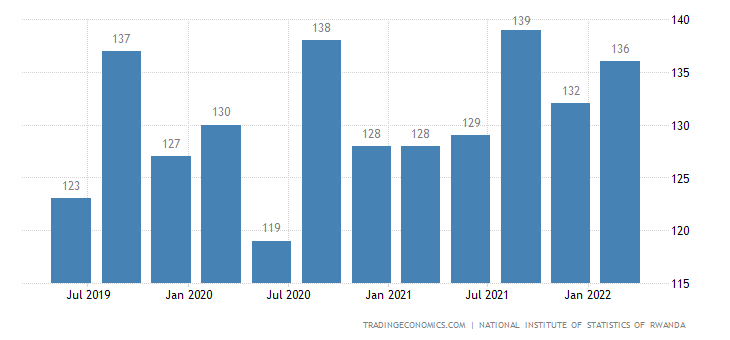 Rwanda GDP From Public Administration and Defense; Compulsory Social Security