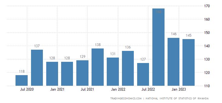 Rwanda GDP From Public Administration and Defense; Compulsory Social Security