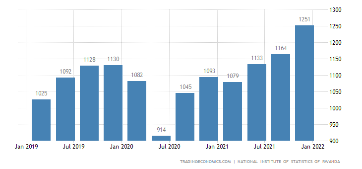 Rwanda GDP From Services