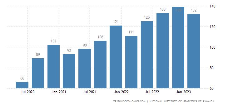 Rwanda GDP From Transport