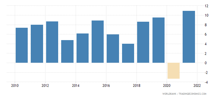 rwanda gdp growth annual percent 2010 wb data