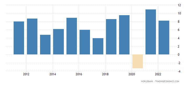 rwanda gdp growth annual percent 2010 wb data