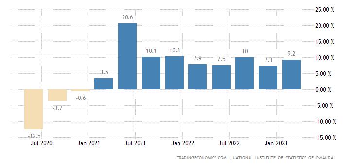Rwanda GDP Annual Growth Rate