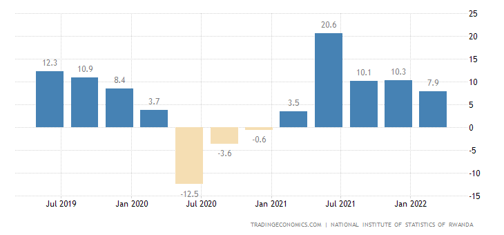 Rwanda GDP Annual Growth Rate