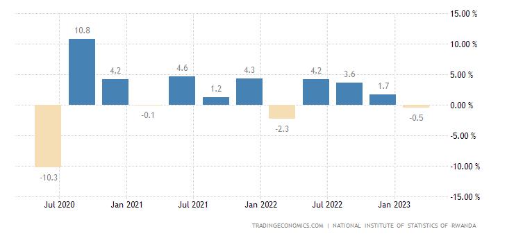 Rwanda GDP Growth Rate