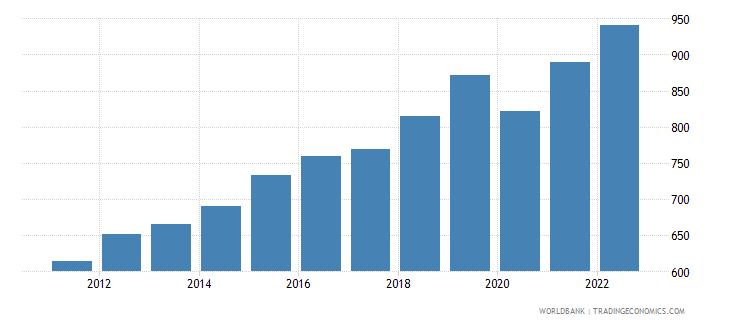 rwanda gdp per capita constant 2000 us dollar wb data