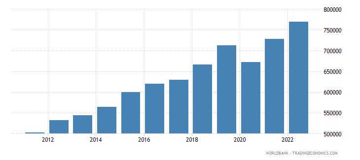 rwanda gdp per capita constant lcu wb data