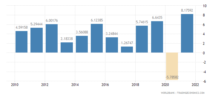 rwanda gdp per capita growth annual percent wb data