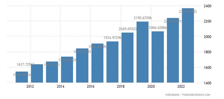 rwanda gdp per capita ppp constant 2005 international dollar wb data