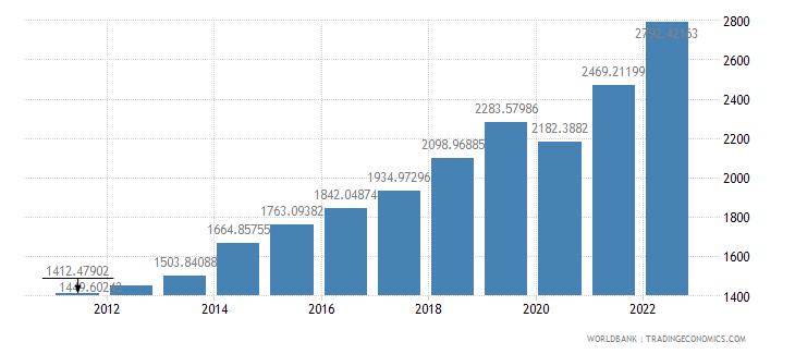 rwanda gdp per capita ppp us dollar wb data