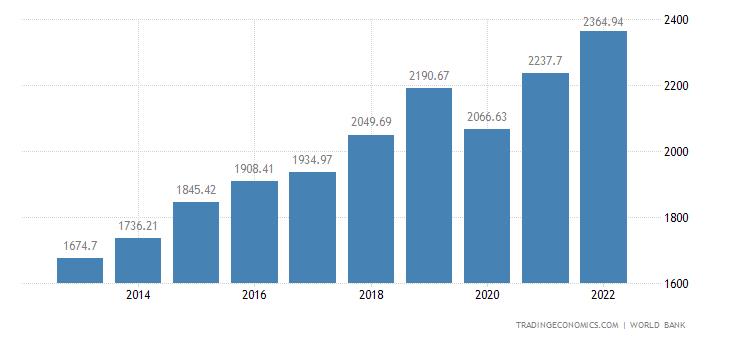 Rwanda GDP per capita PPP