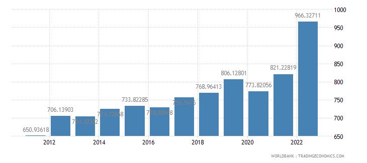 rwanda gdp per capita us dollar wb data