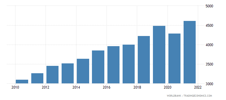 rwanda gdp per person employed constant 1990 ppp $ wb data
