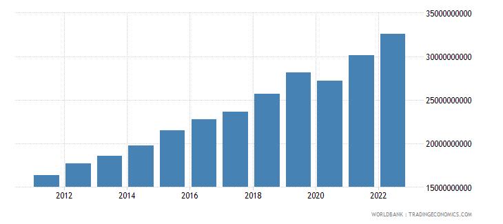 rwanda gdp ppp constant 2005 international dollar wb data