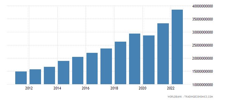rwanda gdp ppp us dollar wb data