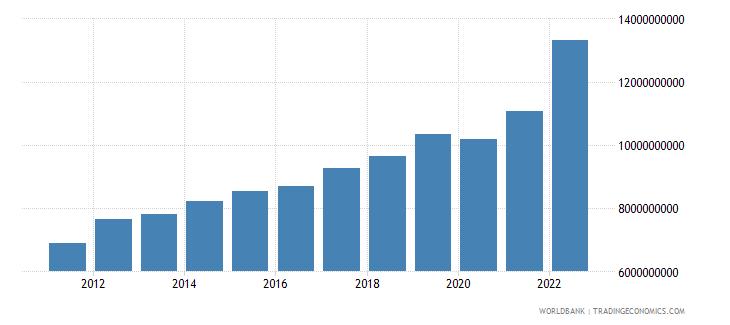 rwanda gdp us dollar wb data