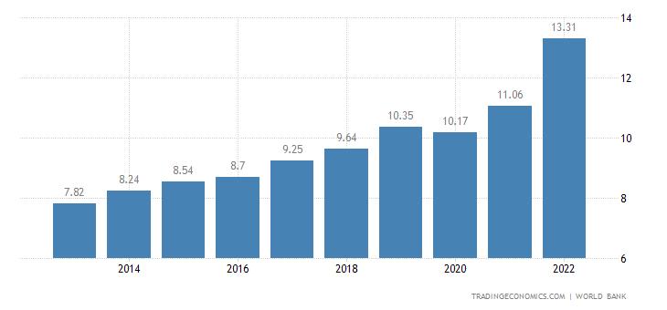 Rwanda GDP