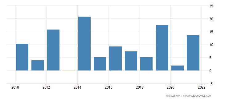 rwanda general government final consumption expenditure annual percent growth wb data