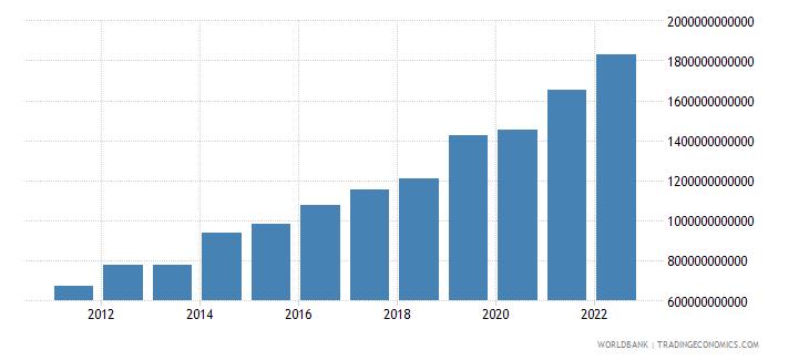 rwanda general government final consumption expenditure constant lcu wb data