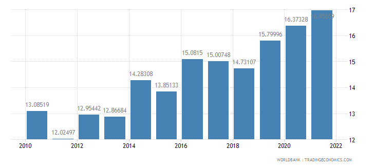 rwanda general government final consumption expenditure percent of gdp wb data