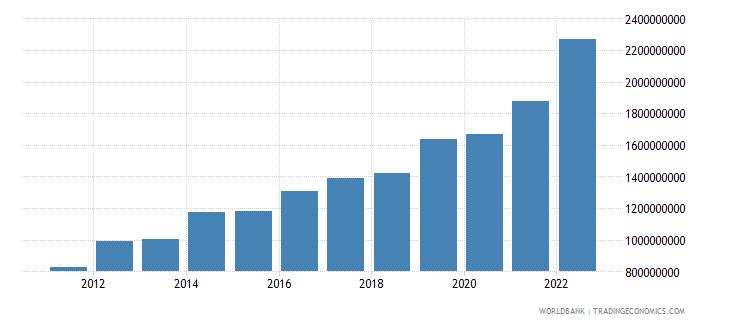 rwanda general government final consumption expenditure us dollar wb data