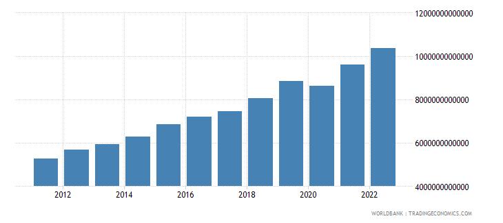 rwanda gni constant lcu wb data