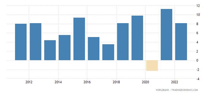 rwanda gni growth annual percent wb data