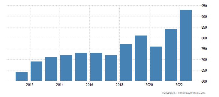 rwanda gni per capita atlas method us dollar wb data
