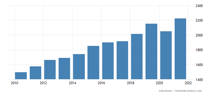 rwanda gni per capita ppp constant 2011 international $ wb data