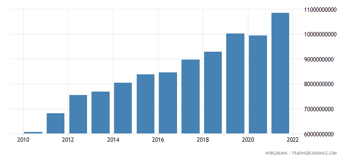 rwanda gni us dollar wb data