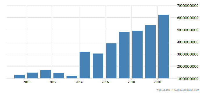 rwanda goods and services expense current lcu wb data