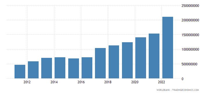 rwanda goods exports bop us dollar wb data