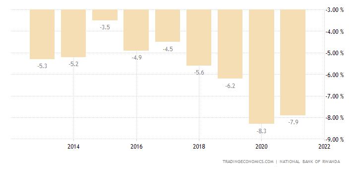 Rwanda Government Budget