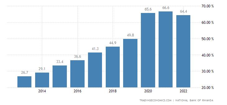 Rwanda Government Debt to GDP