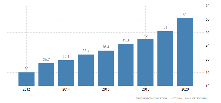 Rwanda Government Debt to GDP